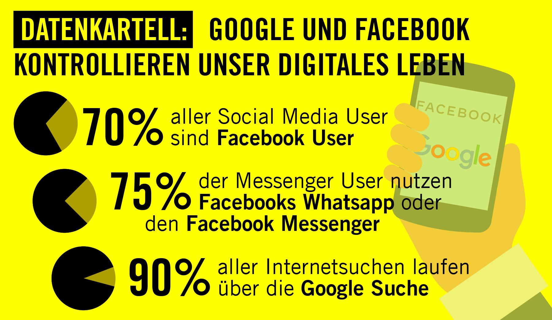 Datenkartell-Facebook-Google-Big-surveillance 1800x945 | © Amnesty International